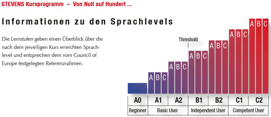 Information zu den Sprachlevels